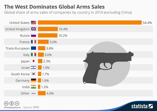 arms-sales-graph.jpg_366865348
